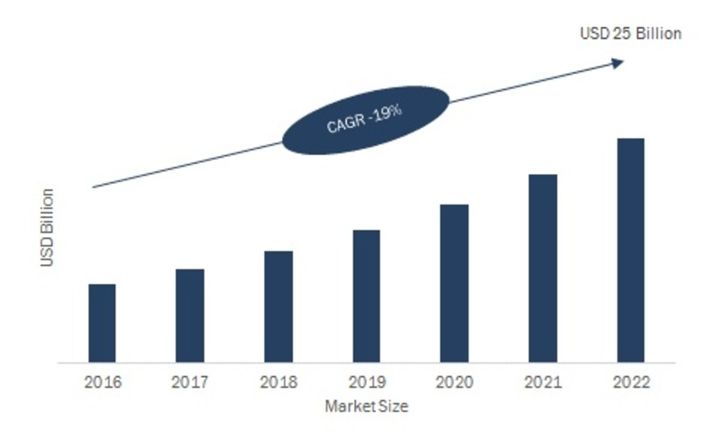 Covid-19 Impact on Location Analytics Market 2020 | Industry Overview, Sales, Key Country Analysis, Size, Share And Trends Forecast To 2022