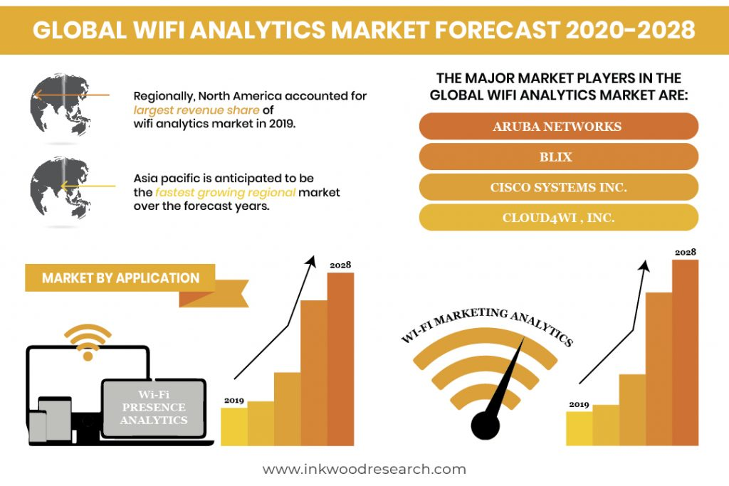 Deployment of Public Wifi is Pushing Growth in the Global Wifi Analytics Market