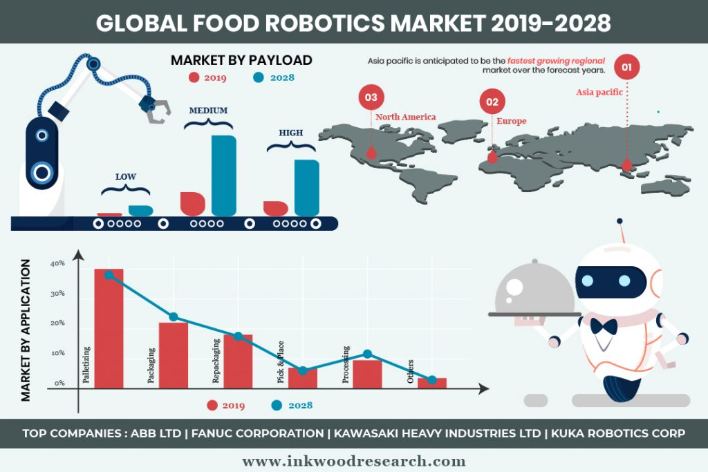 Demand for Packaged Goods is Pushing Growth in the Global Food Robotics Market