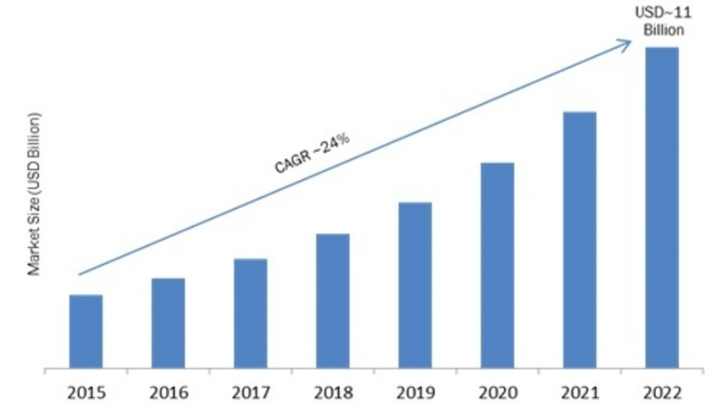 Head-Up Display Global Market Pegged to Expand Robustly| Classification, Application, Industry Chain Overview, SWOT Analysis and Competitive Landscape To 2023