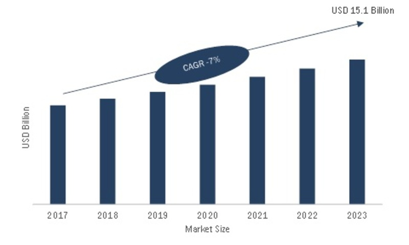 Large Format Display Market 2020 Statistics Data, Leading Manufacturers, Growth Factors, Competitive Landscape, Demand and Business Boosting Strategies till 2023