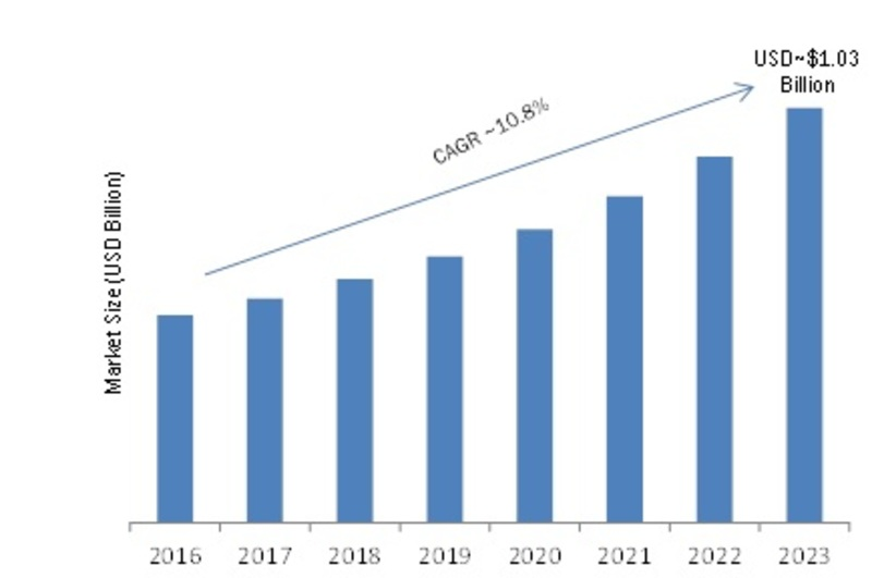 High Rise in Global Industrial Access Control Market Value: Classification, Application, Industry Chain Overview, SWOT Analysis and Competitive Landscape To 2023