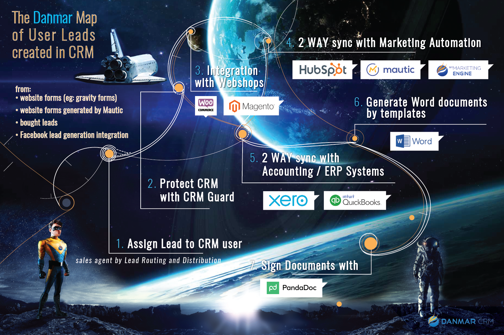 SugarCRM Leads Management How to Route Leads as a Hero