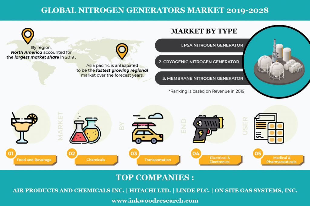 Global Nitrogen Generators Market is Advancing at a Growth Rate of 4.42% by 2028