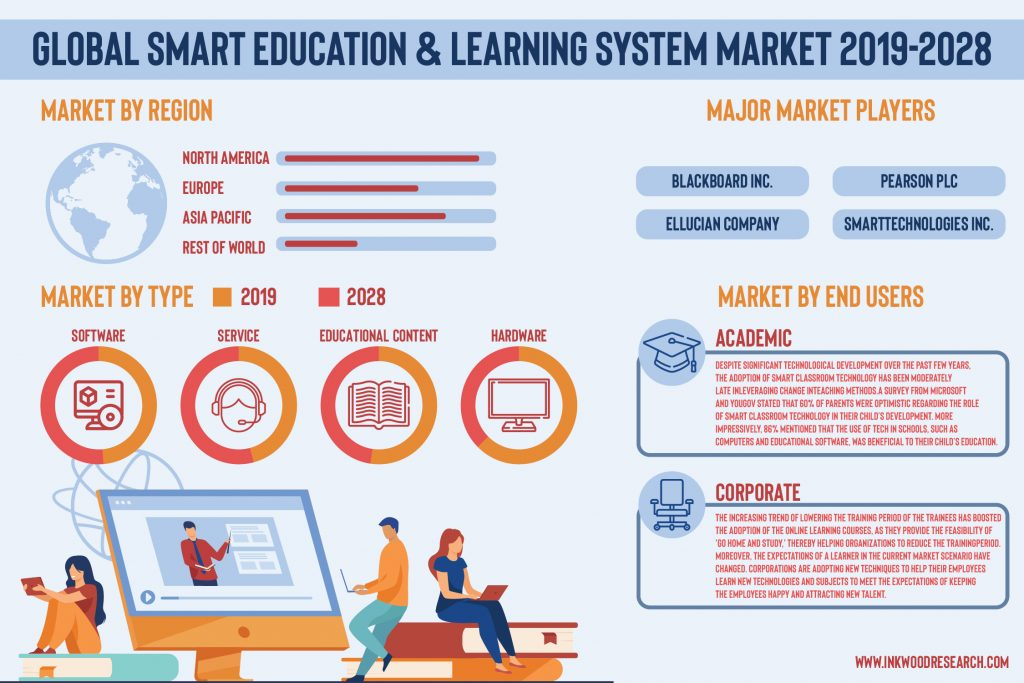 E-Learning is building Prospects in the Global Smart Education & Learning System Market