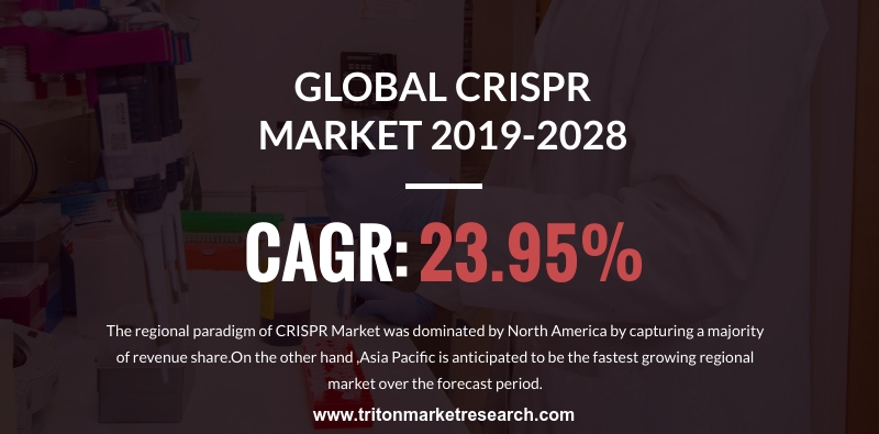 Increasing Lifestyle Disorders to Push the CRISPR Market to Reach $5872.4 Million by 2028