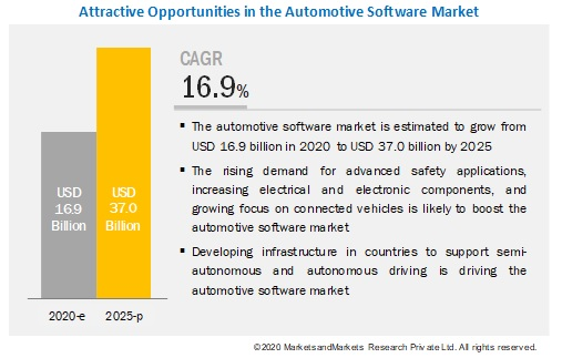 What are the upcoming trends in the automotive software market? What impact would they make post-2022?