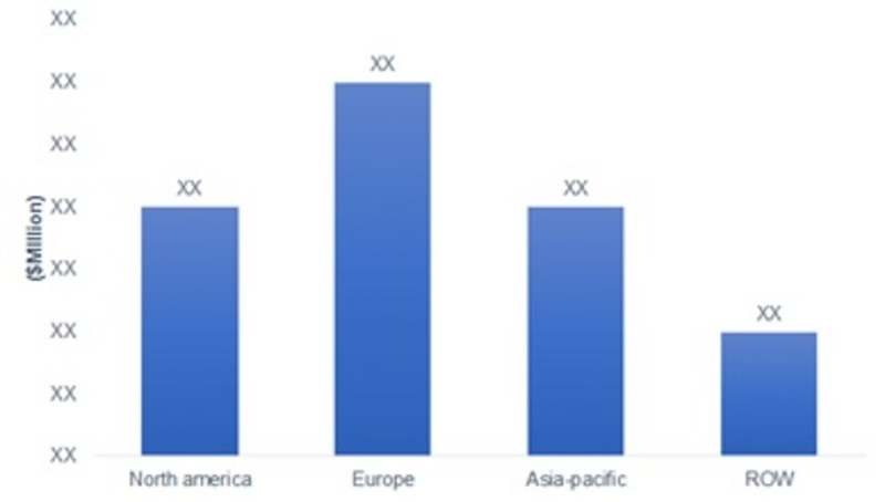Biometric Vehicle Access Market's Growth Factors Might Help Optimistically in Corona Virus Pandemic  Global Industry Trends, Statistics, Size, Share, Growth Factors, Regional Analysis to 2022