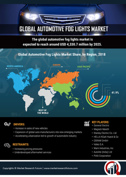 Fog Lights Market Remains Fortified as COVID-19 Affects Auto Industry| Global Industry Analysis, Segments Overview, Major Geographies, Prominent Players Review and Forecast To 2023