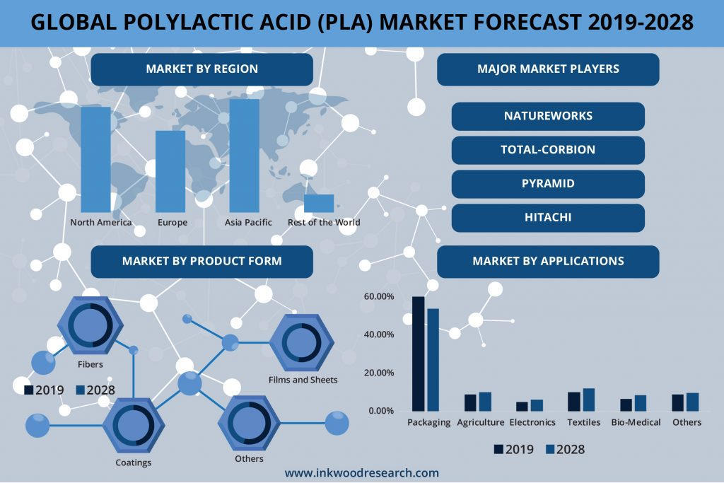 Rise in Environmental Distress is pushing Growth in the Global Polylactic Acid Market