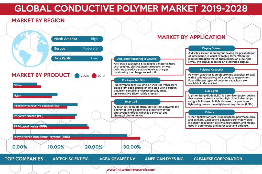 Surge in Electronic Products Utility is supplementing the Global Conductive Polymers Market Growth