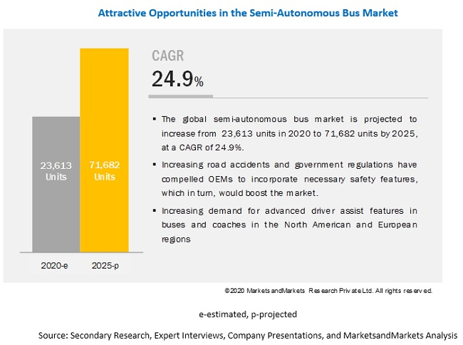 How will fast-paced developments in self-driving technologies change the dynamics of this semi-autonomous & autonomous bus market?