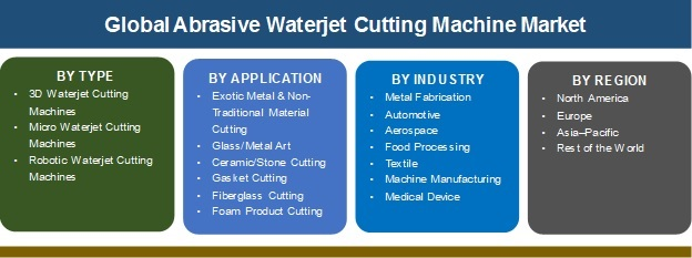 Abrasive Waterjet Cutting Machine Market to Grow Due to Increased Application In The COVID-19 Pandemic | Dynamics, Comprehensive Analysis, Business Growth, Prospects and Opportunities 2020-2025