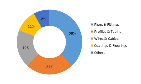 Heat Stabilizers Market Trends, COVID-19 Outbreak, Size Estimation, Industry Share, Company Overview, Growth Analysis and Forecast 2025
