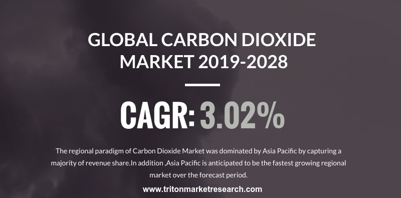 Growing Beverages Industry to Push the Global Carbon Dioxide Market to Gain $9641.62 Million by the year 2028