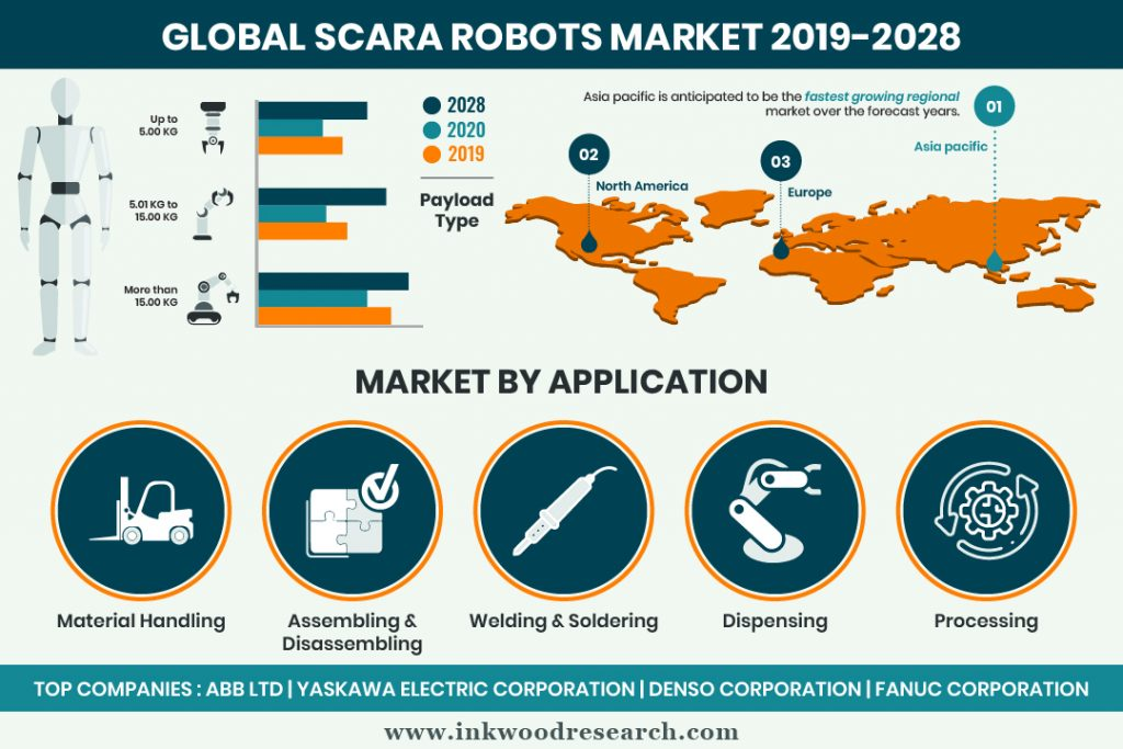 Demand from Automotive Industry is propelling the Global SCARA Robots Market Growth