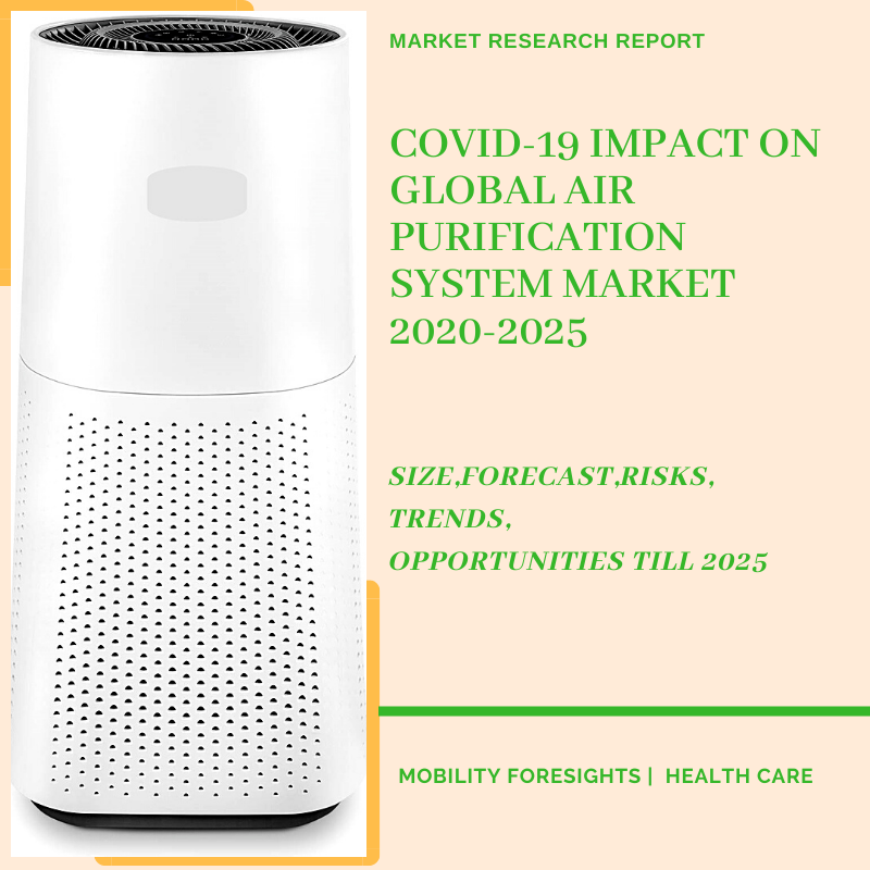 COVID-19 impact on Global Air Purification System Market 2020-2025