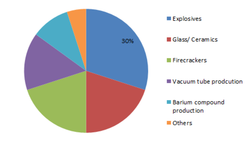 Barium Nitrate Market Size Estimation, Global Share, Growth Trends, Top Manufacturers, COVID-19 Analysis and Forecast 2023