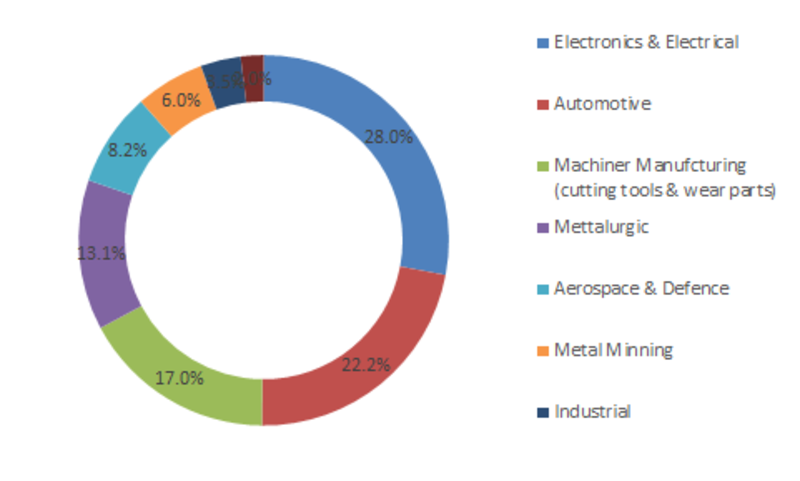 Silicon Carbide Ceramics Market Business Size, COVID-19 Impact, Growth Trends, Top Key Players and Global Analysis by Forecast 2023
