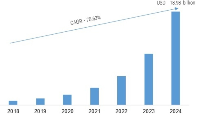 Blockchain as a Service (BaaS) Market 2020: Technological Advancement to Bolster Industry Size, Share, Key Players Future, Business Development through Latest Trends and Growth till 2024