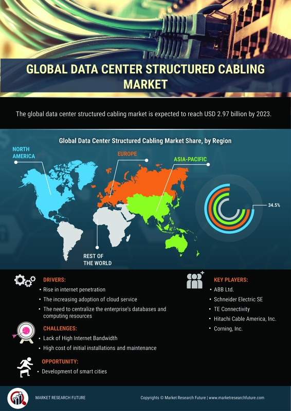 Data Center Structured Cabling Market 2020| Latest Technological Trends, Future Scope, Opportunities, Business Growth, Covid-19 Crisis, Size, Share and Regional Forecast till 2023