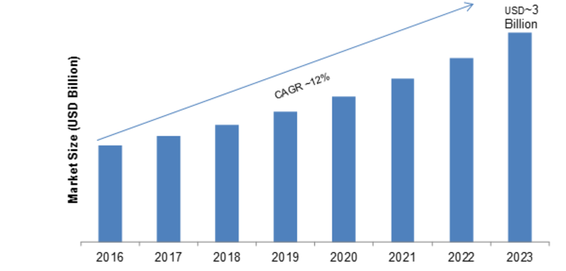 Cloud TV Market 2020: Emerging Opportunities, Competitive Landscape, Industry Share, Size, Business Growth and Trends by Regional Forecast till 2023