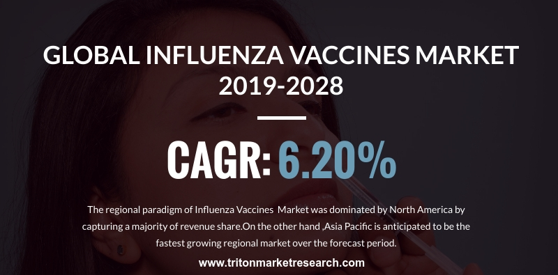 Rising Government Initiatives to Push the Global Influenza Vaccines Market to Gain $7070.90 Million by 2028