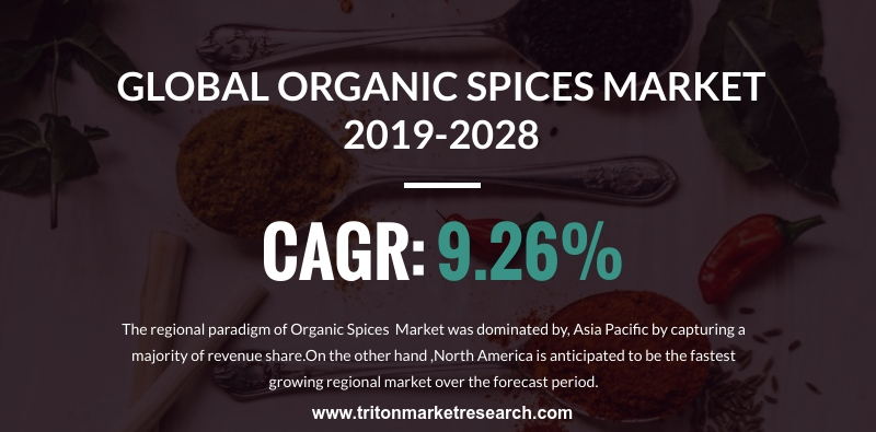 The Global Organic Spices Market will amount to $654.97 Million by 2028
