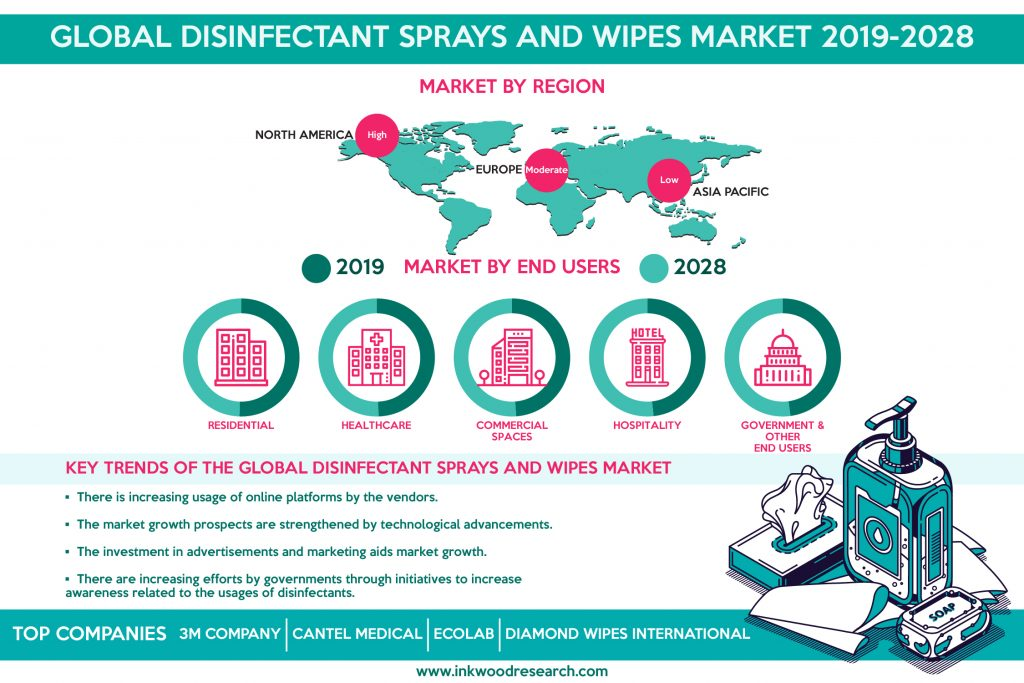 Global Disinfected Sprays and Wipes Market is witnessing Demand due to Rise in Infections