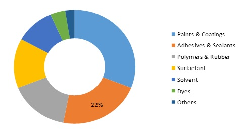 Aliphatic Hydrocarbon Market Analysis, Applications, Size, Share, Growth and COVID-19 Outbreak Global Forecast 2025