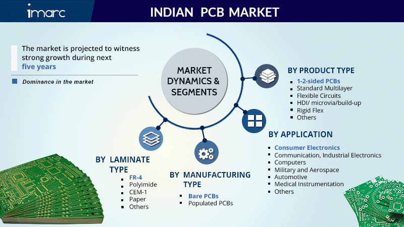 Indian PCB (Printed Circuit Board) Market 2020, Leading Companies Share, Size, Sales Statistics Report and Forecast By 2025