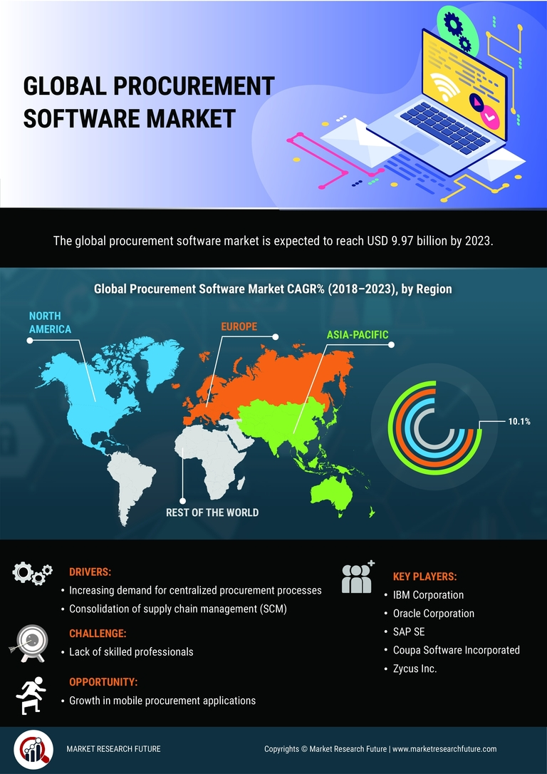 Procurement Software Market 2020: Dynamics, Comprehensive Analysis, Business Growth, Covid-19 Analysis, Global Size, Share, Latest Trends and Regional Forecast till 2023