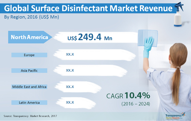 Surface Disinfectant Market To Reach US$1.7 Bn By 2024