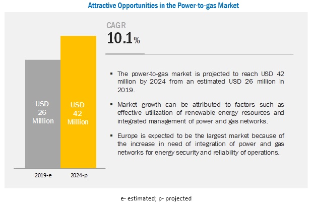 Global Power-to-gas Market is Expected to Grow at a Healthy CAGR of 10.1% with top players Hydrogenics, ITM Power, McPhy Energy, Siemens etc.