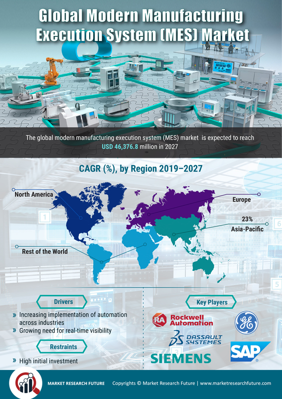 Modern Manufacturing Execution System Market 2020: Global Size, Share, Industry Analysis, Covid-19 Crisis, Growth, Future Trends, Emerging Technologies and Regional Forecast to 2027