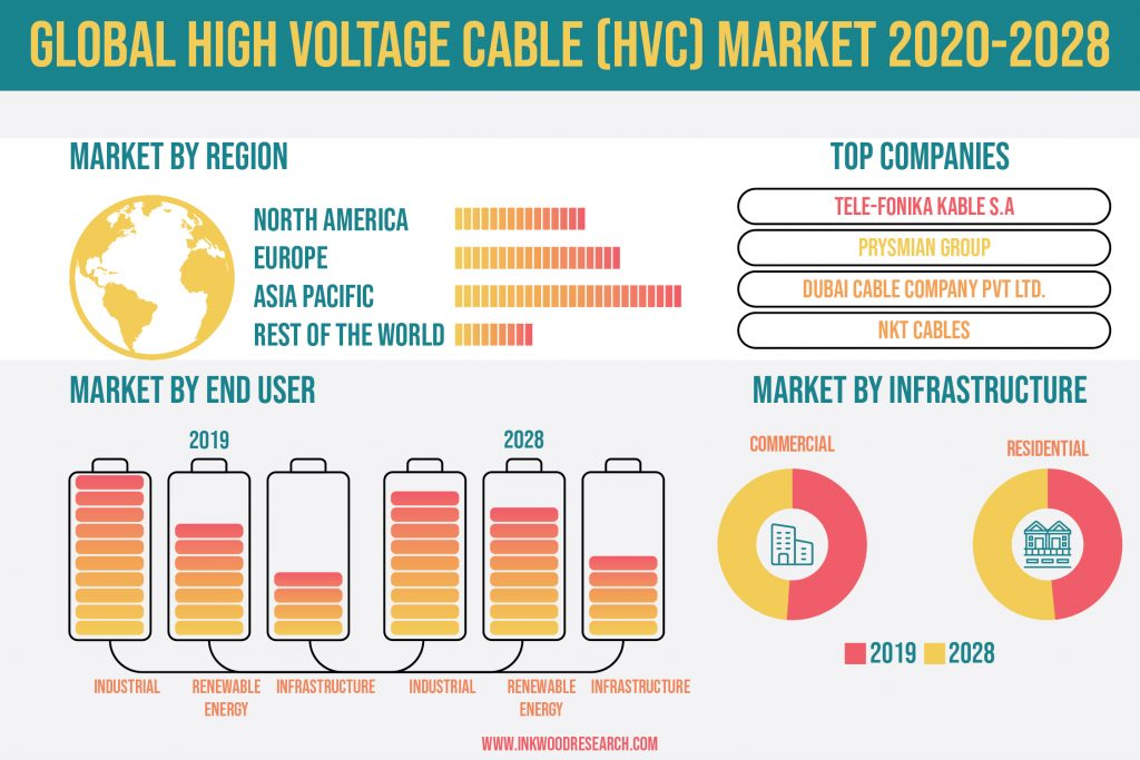 Industrialization in Developing Nations is Propelling the Global High Voltage Cable (HVC) Market Growth