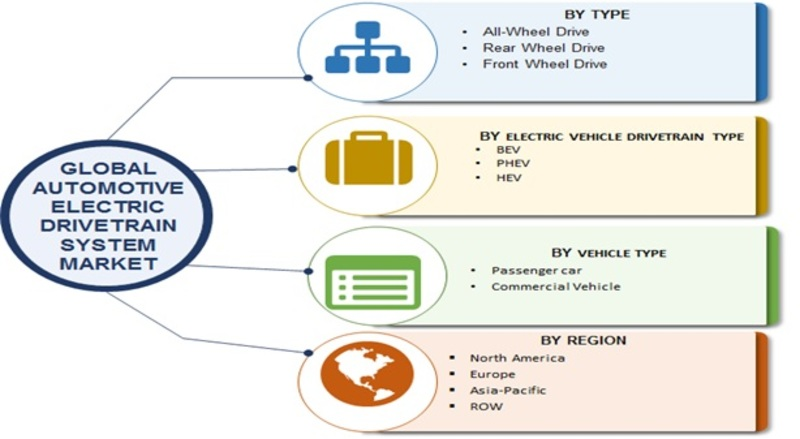 Hybrid System in Automotive Market Holds Robust Position as Corona Virus Bounce Back | Size, Future Trends, Competitive Analysis and Segments Poised for Strong Growth By 2023