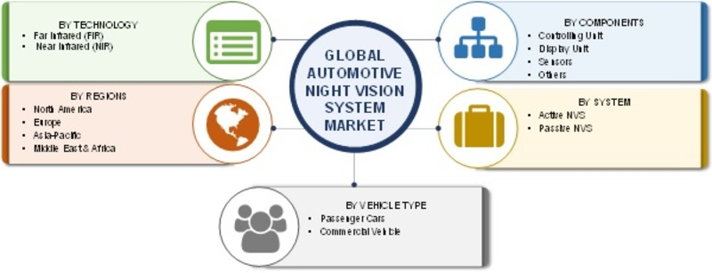 Automotive Night Vision System Market To Develop With Surge In Contactless Transaction Demand Due To COVID -19| Regional Trends and Competitive Landscape By Global Leaders