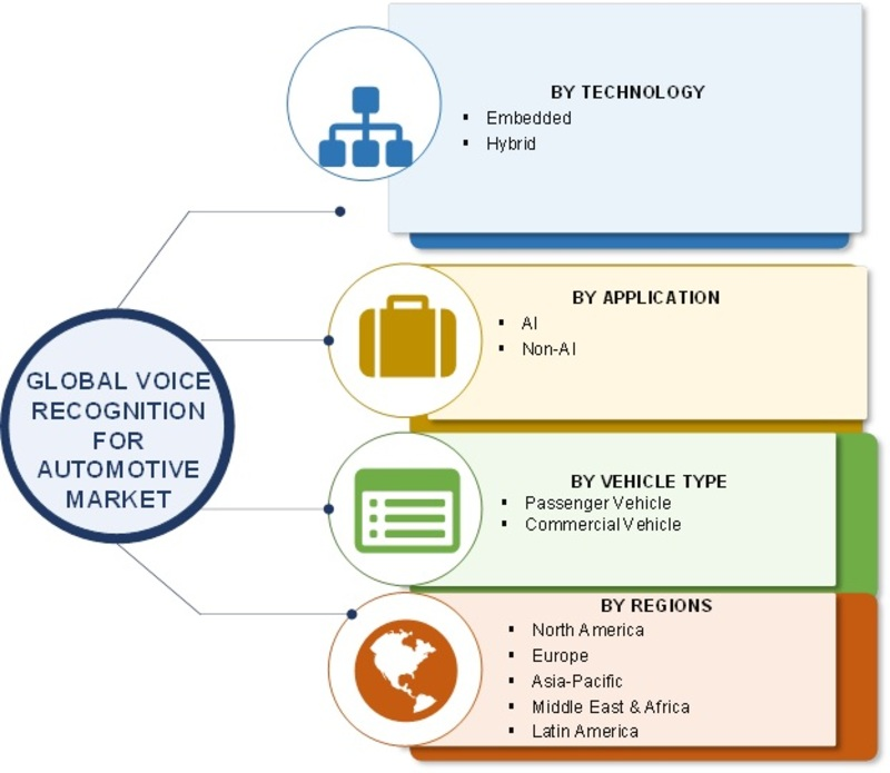 Voice Recognition System Market Features Biggest Shares in Challenging COVID 19 Environment   SWOT Analysis and Competitive Landscape By 2025 With Worldwide Overview