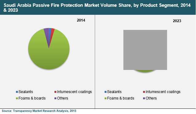 Passive Fire Protection Materials Market - Saudi Arabia Industry Analysis, Growth, Trends and Forecast 2023