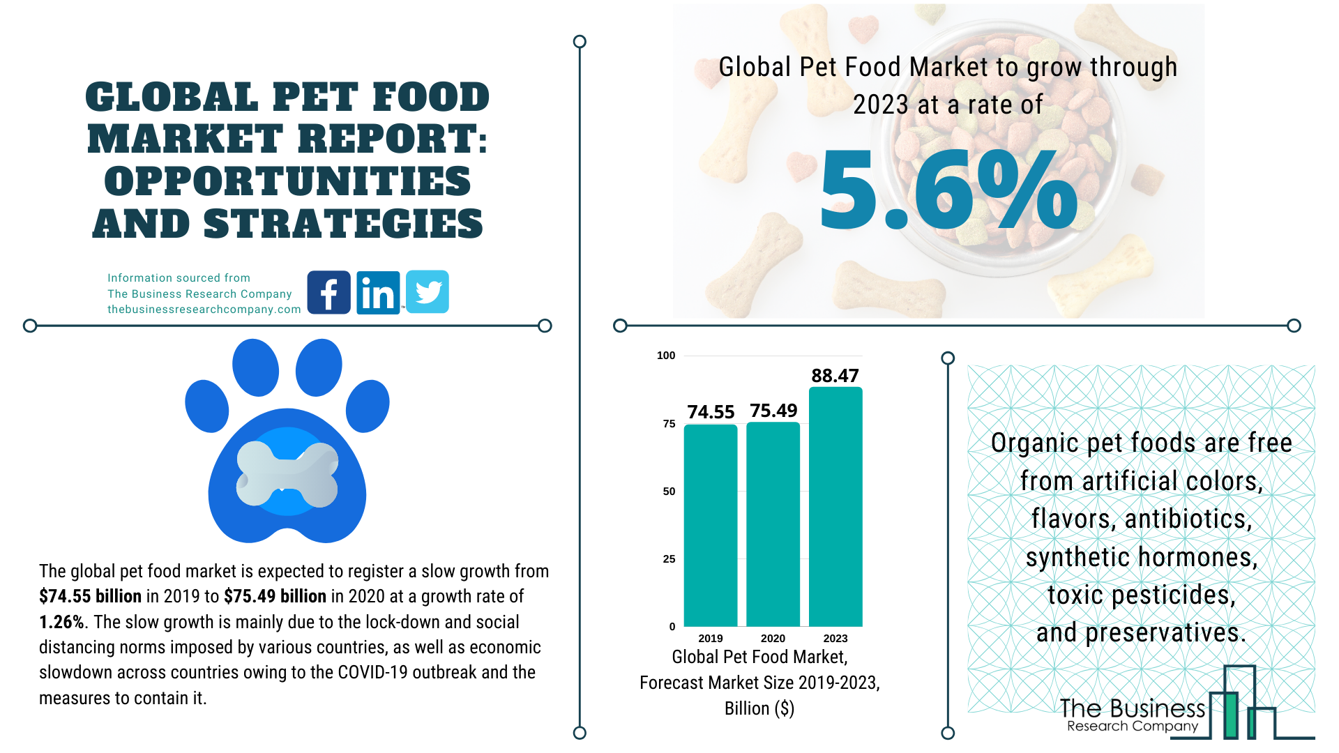 Global Pet Food Market Value Expected To Reach $88 Billion By 2023