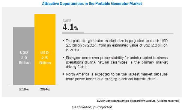 Portable Generator Market is Expected to Grow at a Healthy CAGR with Top Players Honda, Briggs & Stratton, Atlas Copco, Generac, Yamaha, Cummins, Caterpillar
