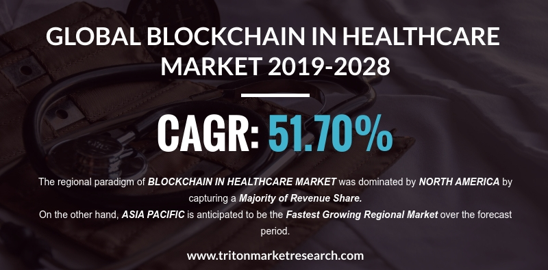 The Global Blockchain in Healthcare Market to Amount to a Value of $7076.92 Million by 2028