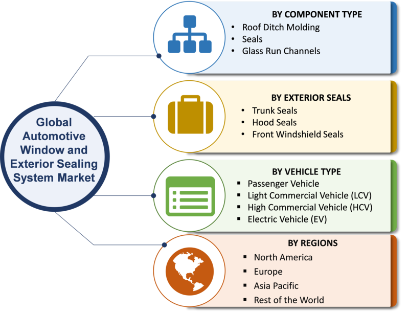 Automotive Window and Exterior Sealing System Market's Share Might help it Survive in Ongoing Corona Virus Pandemic| SWOT Analysis and Competitive Landscape By 2023