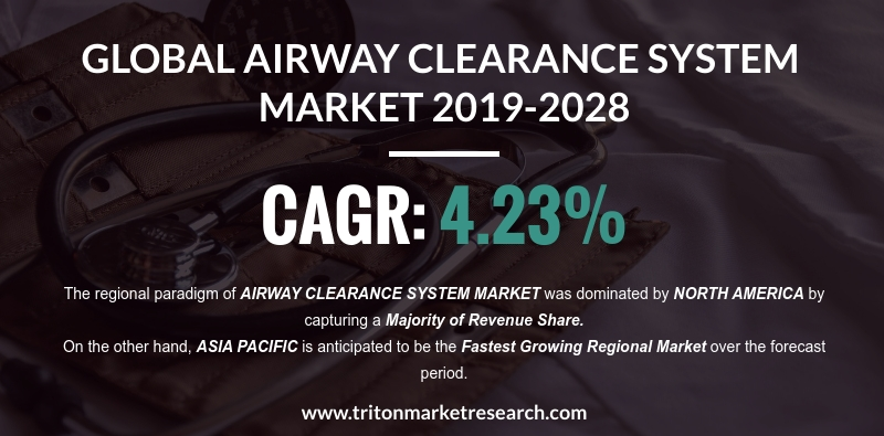 The Global Airway Clearance System Market to Reach $980.5 Million by 2028