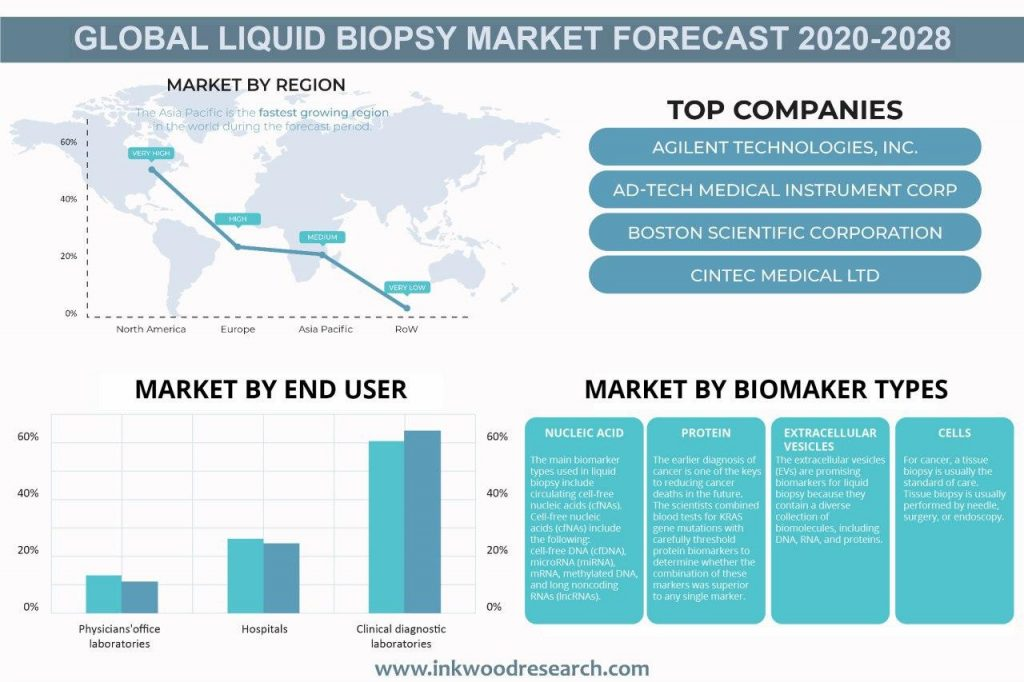 Rising Cancer Cases is Pushing Demand for Liquid Biopsy in the Global Market