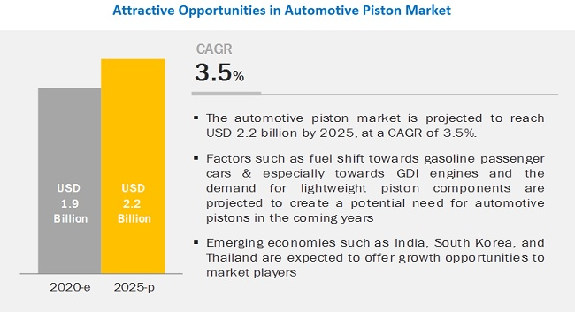 What is the present vs. future material choices for automotive piston materials?