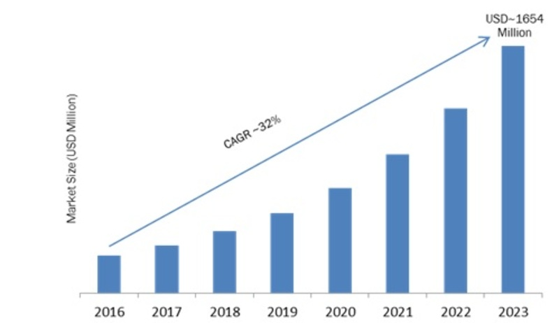 Screenless Display Market 2020: Global Leading Growth Drivers, Emerging Audience, Segments, Industry Size, Share, Covid-19 Trends and Regional Analysis by Forecast to 2023