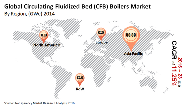 Circulating Fluidized Bed Boilers Market - Industry Analysis, Forecast 2023