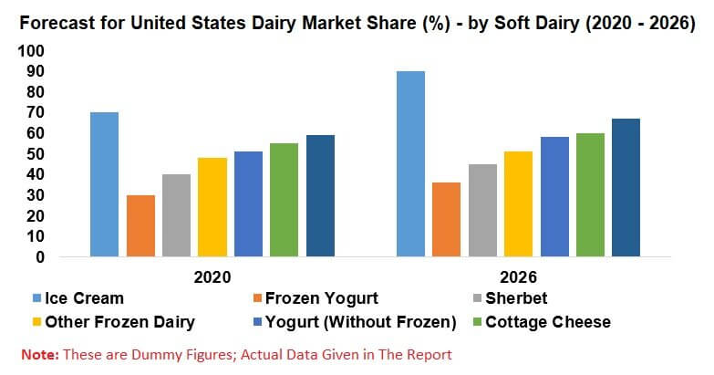 United States Dairy Market, By Fluid Milk (Whole, Flavored, Fat-Reduced, Buttermilk and Others), Products (Ice Cream, Frozen Yogurt, Sherbet, Cheese & Sour Cream), Companies & Forecast
